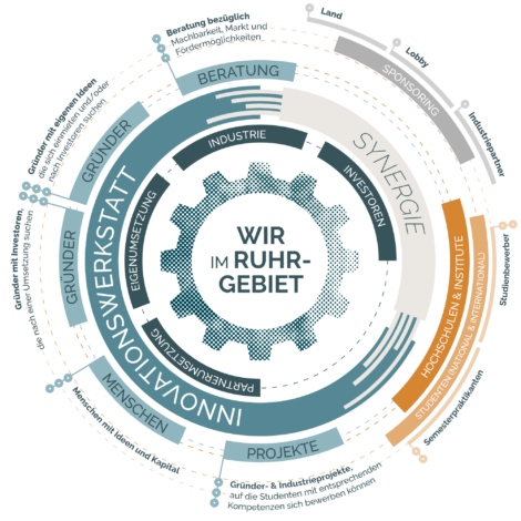 Innovationswerkstatt.ruhr Synergie Infografik